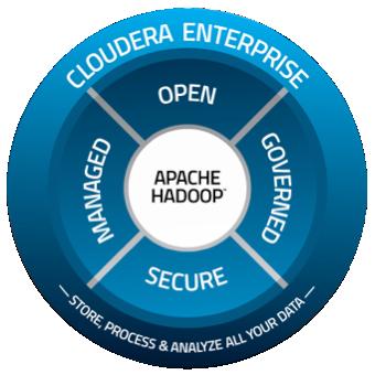 CDH (Cloudera's Distribution including Apache Hadoop)
