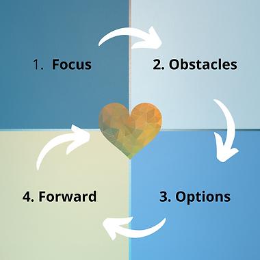 1:1 coaching 4 steps.png