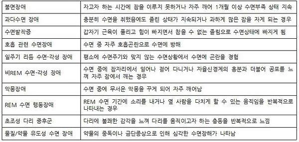 이상심리 3장 이상행동과 정신장애의 분류체계 12. 수면-각성 장애.jp