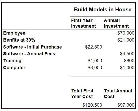 Contractor Modeling Cost