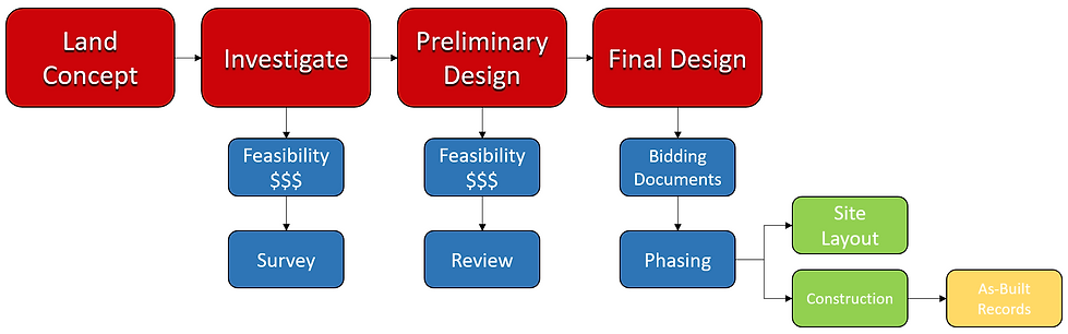 Pemacuture Design Flow Chart