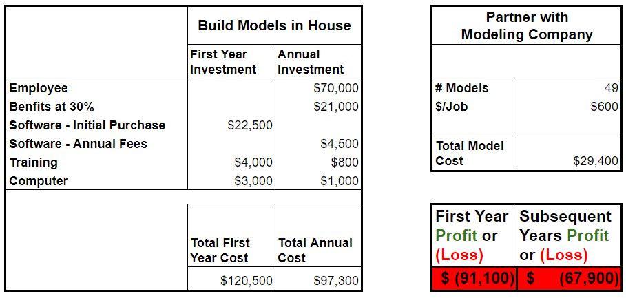 Model Building Cost Comparison