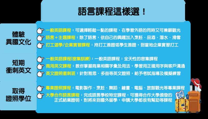 遊學語言課程表.png