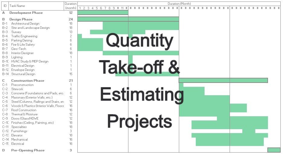 Quantity Take-off & Estimating Projects