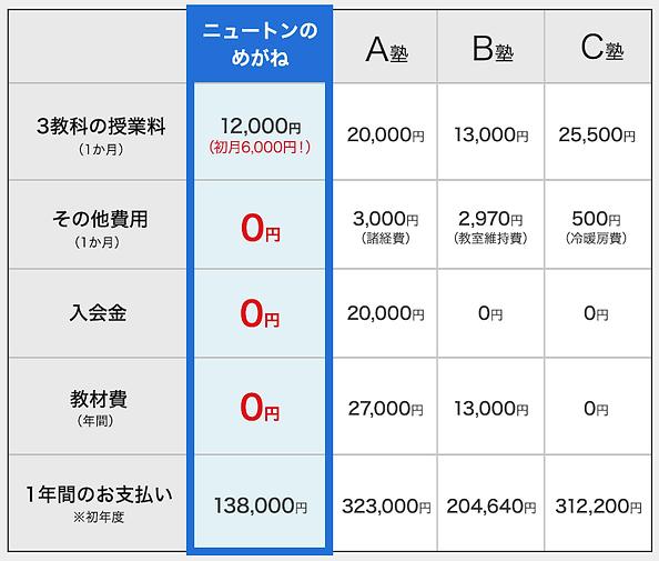 ニュートンのメガネ授業料金