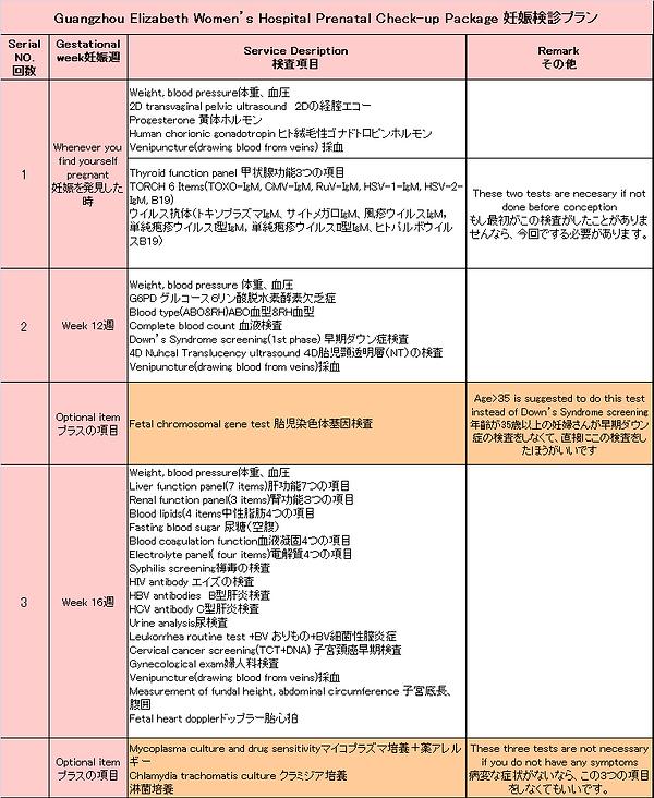 妊娠検診プラン、広州エリザベス産婦人科病院・日本語通じる