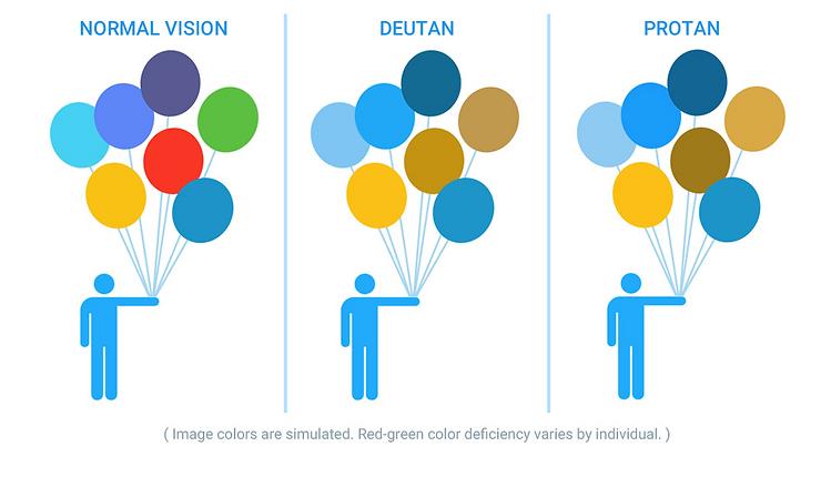 Normal Vision/Deutan/Protan