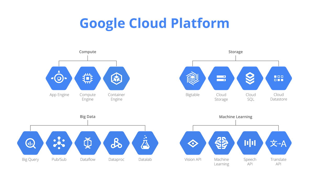 pnghut_google-cloud-platform-computing-b