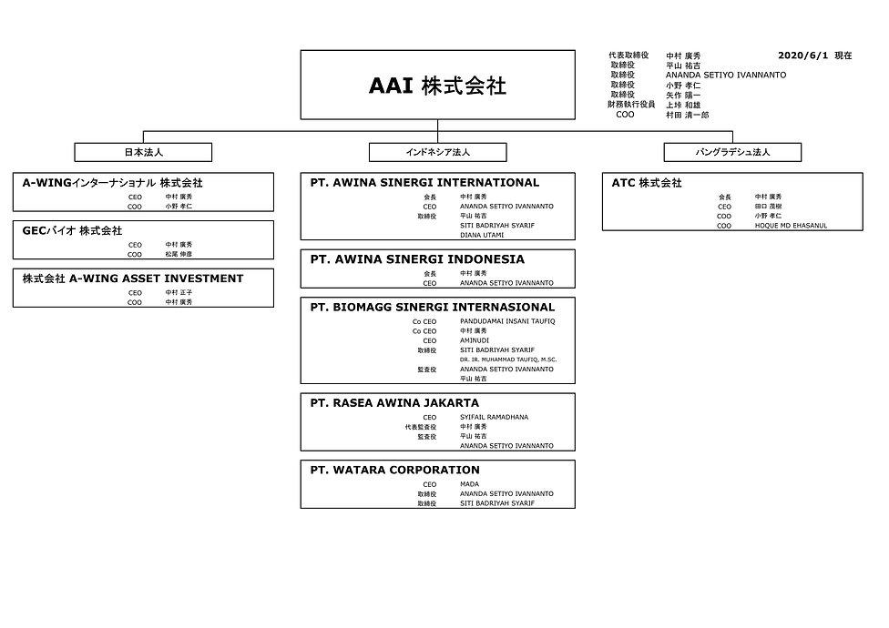 A-WING Group 組織図_200914.jpg