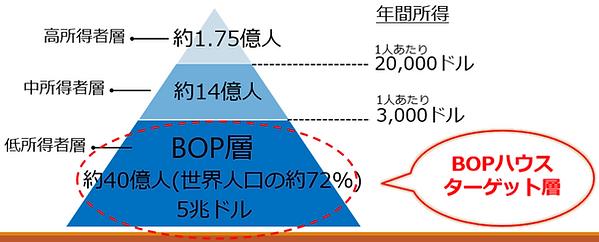 BOP層ピラミッド.png