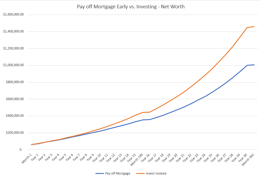 The flat portions of the curve are zoomed in when one pays off their mortgage.