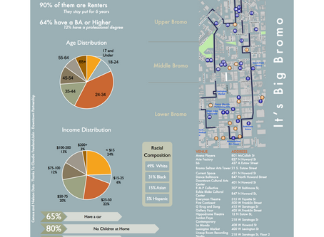 A Bromo Infographic