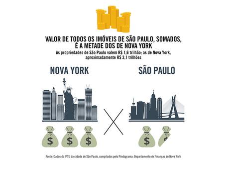 VALOR DE TODOS OS IMÓVEIS DE SÃO PAULO, SOMADOS, É A METADE DOS DE NOVA YORK