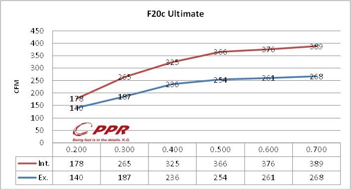 F20c-s2000