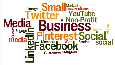 Small Business marketing components wordcloud
