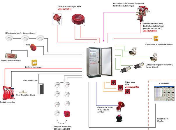 Système Alarme Incendie et Extinction   EcoProtection