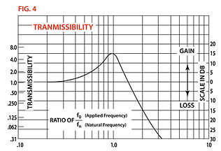 Transmissibility.JPG