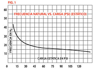 fig 1_frecuencia natural.jpg