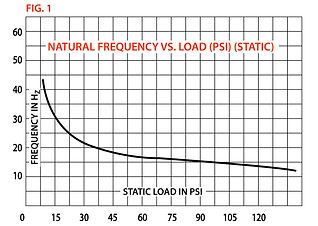 natural frequency vs load.jpg