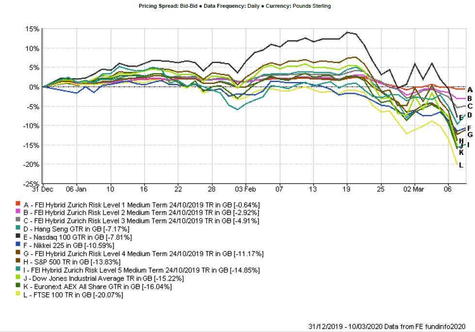 Stock Market performance chart (Covid-19) Hybrid Portfolios