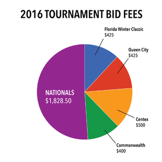 Whoa: Nationals costs more than all our other tournaments combined.