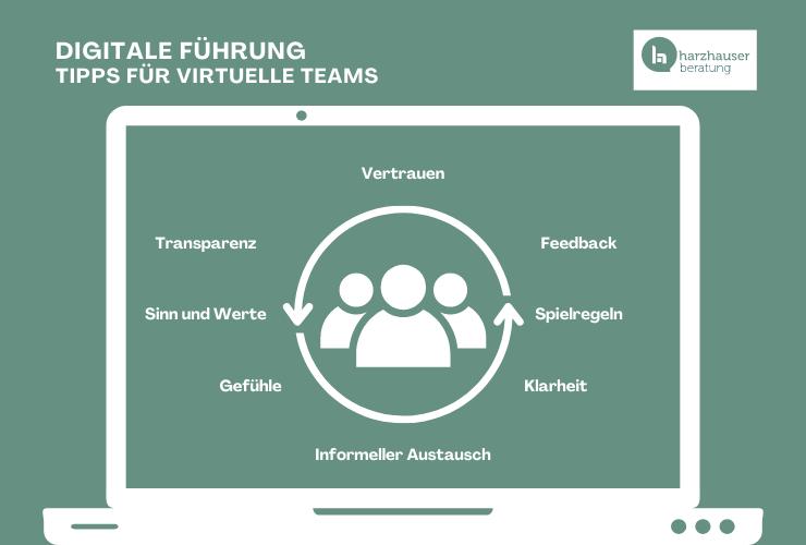 Ein Computerbildschirm mit einem Symbol für ein Team und 8 Tipps für die digitale Führung rundherum angeordnet