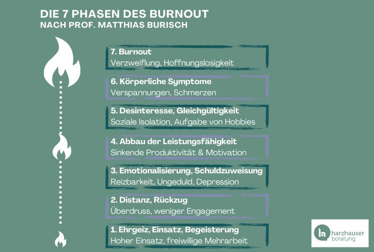 Die 7 Phasen des Burnouts von Prof. Burisch von unten nach oben aufgelistet, daneben größer werdende Flammen