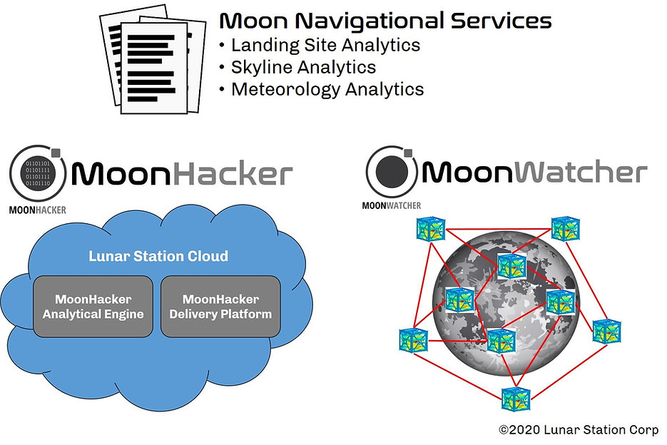 Lunar Environmental Intelligence Suite G