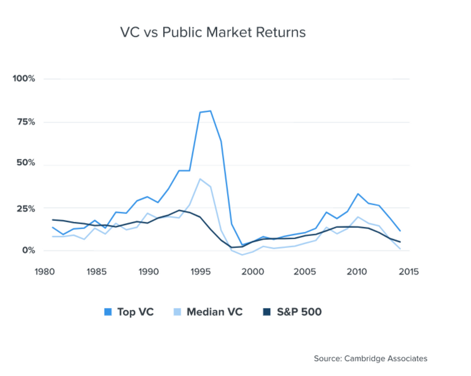 Investing in the private markets after peak valuations: The Risk-Adjusted Approach