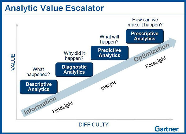 Gartner Analytics Value Escalator.jpg