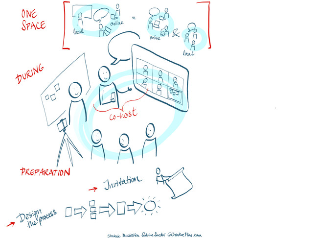 How to bring more communication in your meetings through hybrid meetings