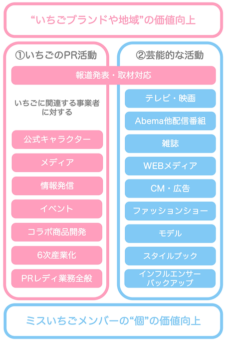 ミスいちご概念図.png