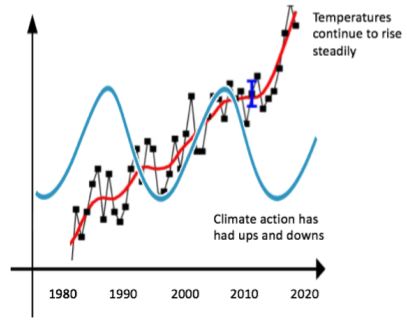 Graph illustrating climate change action vs. global temperature, 1980-2020.