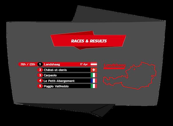 2016 FIM Hill Climb results Landshaag Austria