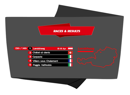 2015 results FIM Hill Climb Landshaag Austria