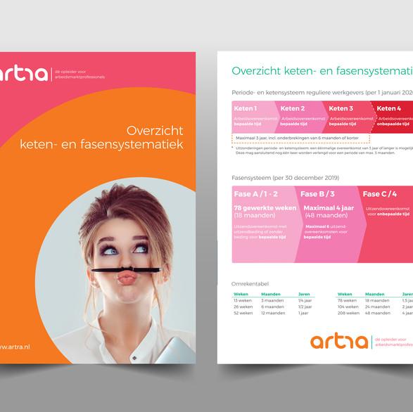 artra | dé opleider voor arbeidmarktprofessionals - fasenkaart