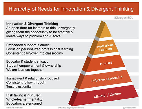UPDATED 10.9.19 enlarged Hierarchy of Needs for Innovation & Divergent Thinking  (1).jpg
