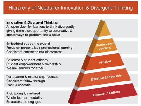 Hierarchy of Needs for Innovation & Divergent Thinking