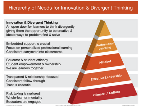 Hierarchy of Needs for Innovation & Divergent Thinking: When the supports are in place
