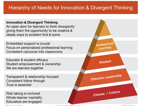 Hierarchy of Needs for Innovation & Divergent Thinking: Professional Development