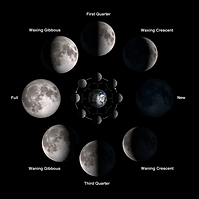 The Moons lunar phases. The Moon represents our Mind.