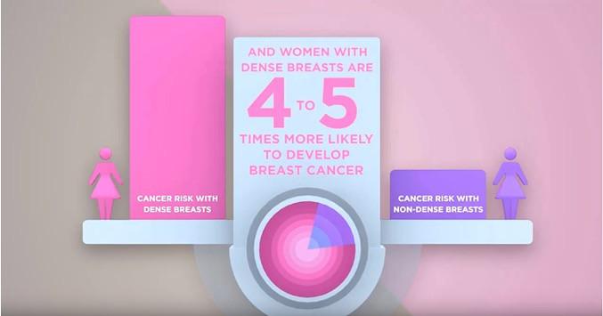 dense breast statistics