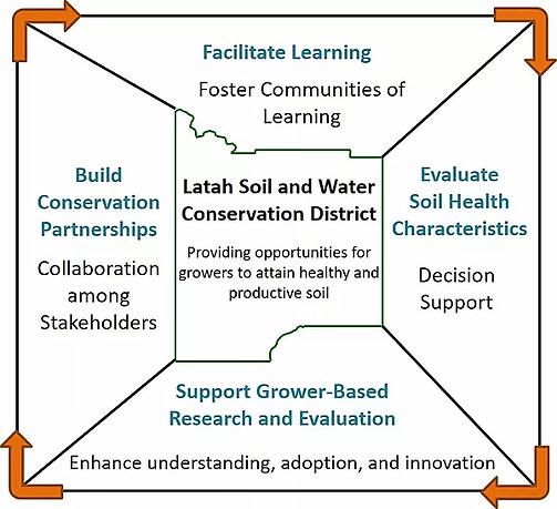 Soil chart.webp