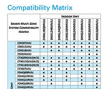 Daikin-Compatibility---Systems-and-Contr