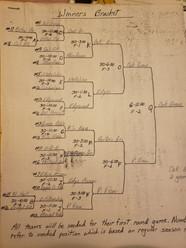 Tournament Bracket 1983
