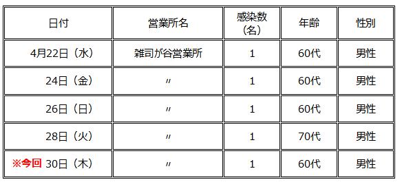 社員の感染状況(4/30).png