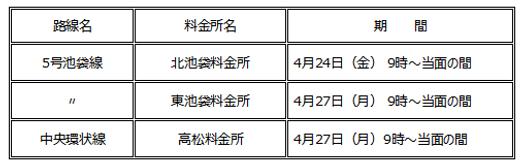 新コロ感染によるETC限定料金所①.png