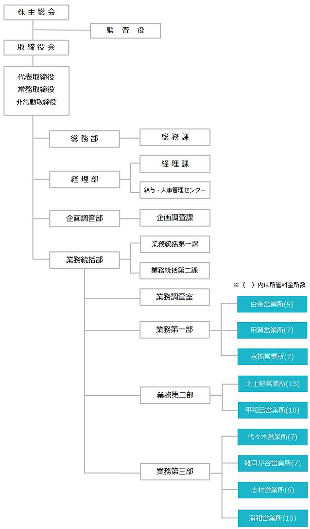組織図(2020.7.1).png