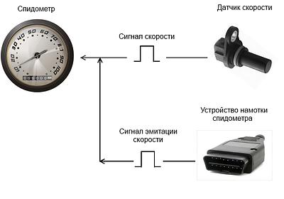Спидометр, тахограф и датчик скорости