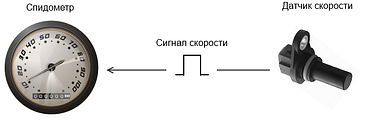 Спидометр и тахограф